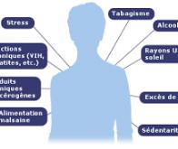 17 facteurs de risque à éviter pour réduire les risques de cancer