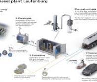 Carburants non-fossiles : les électro-carburants pour se passer de la biomasse
