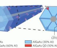 Cellules solaires : les nanofils pourraient repousser les limites du rendement énergétique