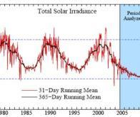 Climat : l'effet du CO2 est supérieur à celui des cycles solaires