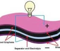 Des batteries au graphène bientôt dans nos smartphones