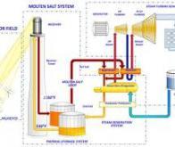 Des micro-centrales nucléaires plus sûres et moins chères