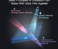 Des nano-couches transparentes pour plus d'énergie solaire