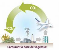 Du carburant à partir d'énergie verte et de CO2