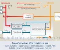 E=CH4 : l'équation qui permet de stocker l'énergie