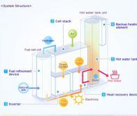 Japon : la montée en puissance des piles à combustible résidentielles