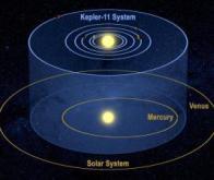 Un système solaire complet découvert par Kepler