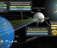 L'électricité terrestre pourrait-elle être produite…sur la Lune ?