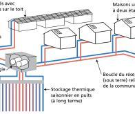La révolution énergétique passera par le stockage thermique