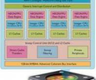 Le processeur d'application ARM divise sa taille et sa consommation par cinq