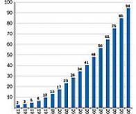 L'éolien franchit le cap des 100 000 MW de puissance installée en Europe