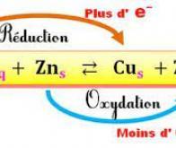 Prédire l'état d'oxydation d'un composé grâce à l'IA…
