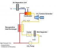 Produire de l'énergie à partir du CO2