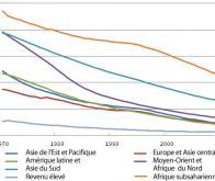 Régression sans précédent de la mortalité infantile mondiale depuis 1990