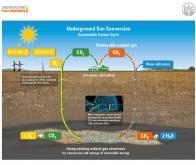 Stocker l'énergie solaire sous forme de méthane…
