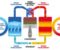 Transformer la chaleur résiduelle en énergie
