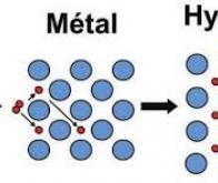 Un nouveau matériau qui pourrait révolutionner le stockage de l'énergie