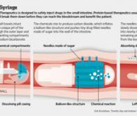 Une pilule robotisée pour délivrer des médicaments sur mesure…
