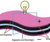 Vers des batteries surpuissantes au graphène