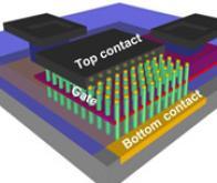 Vers des transistors 3D de taille atomique