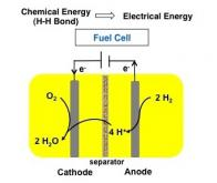 Vers une production d'hydrogène bon marché