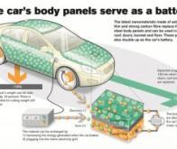 Volvo invente la batterie intégrée