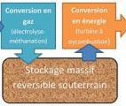 Fluidstory : une solution innovante pour stocker l'énergie