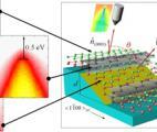 Nanoélectronique : des nano-rubans semi-conducteurs