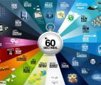 Que se passe-t-il chaque minute sur Internet ? Des chiffres qui donnent le vertige