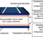 Solaire photovoltaïque : Panasonic annonce un rendement record de 25 %
