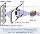Un écran 3D de 200 pouces sans lunettes