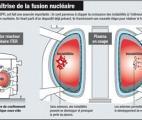 Un nouveau pas vers la maîtrise de la fusion nucléaire