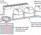 Un réseau thermique solaire sous-terrain au Canada