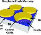 Une mémoire flash haute performance qui combine graphène et molybdénite