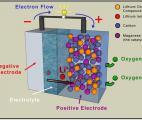 Vers une nouvelle génération de batteries performantes à base de silice